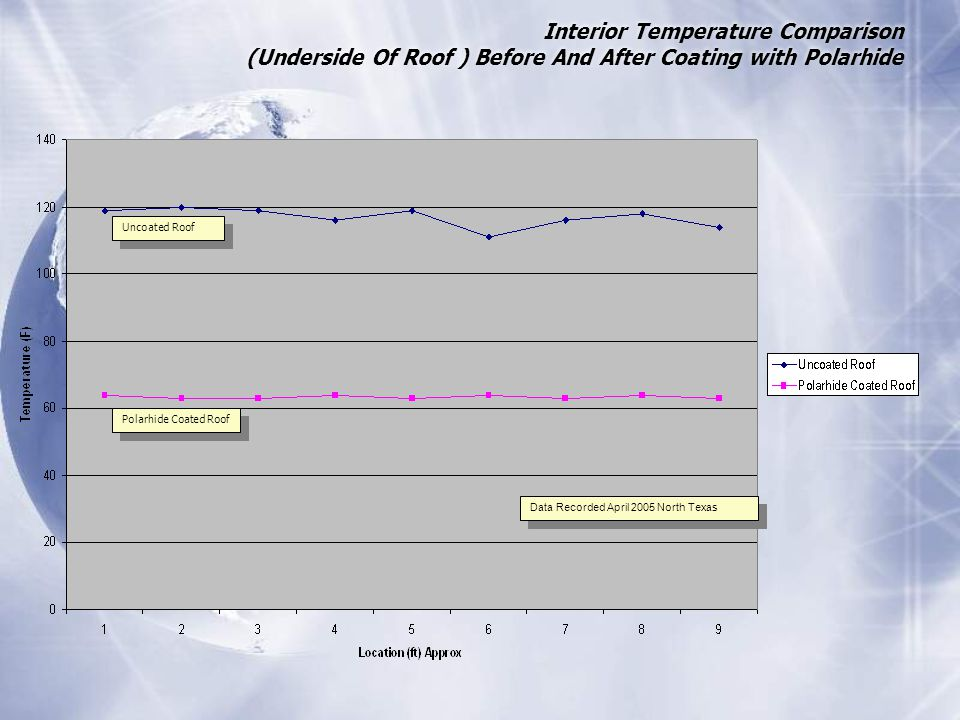 Interior Temperature Comparison (Underside Of Roof ) Before And After Coating with Polarhide