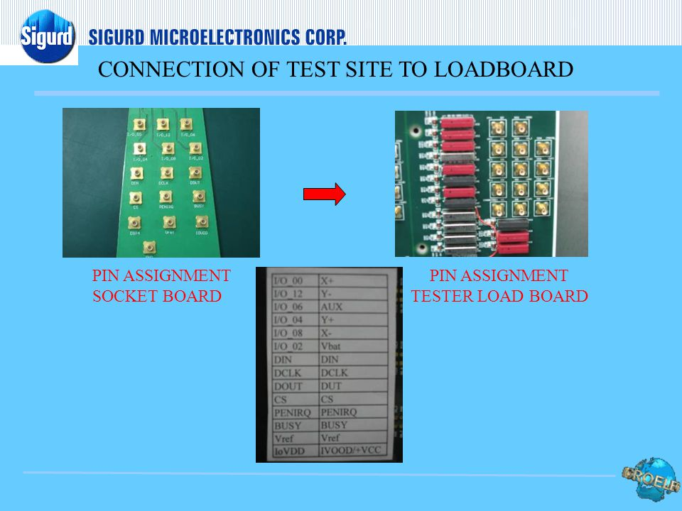 CONNECTION OF TEST SITE TO LOADBOARD