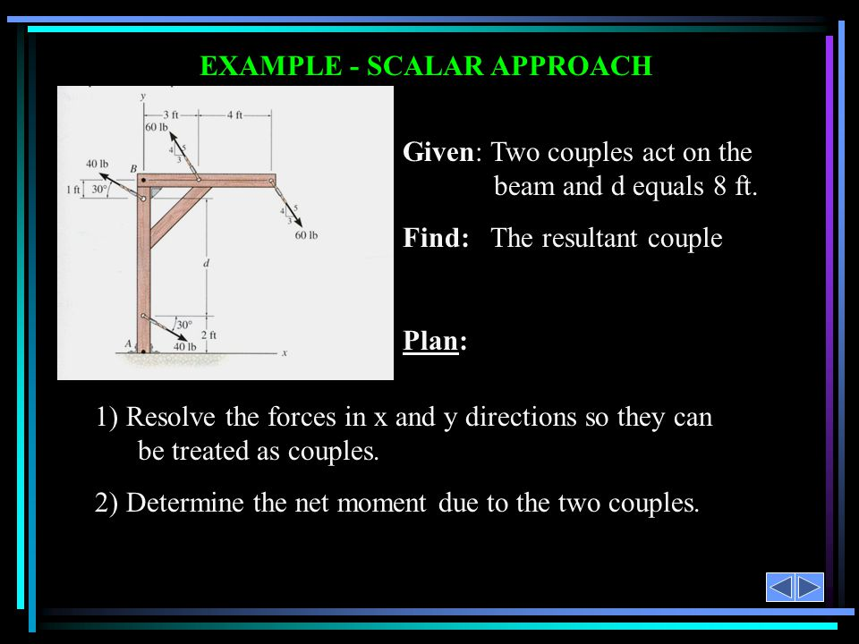 EXAMPLE - SCALAR APPROACH