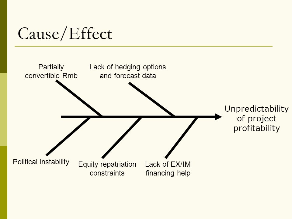 Cause/Effect Unpredictability of project profitability