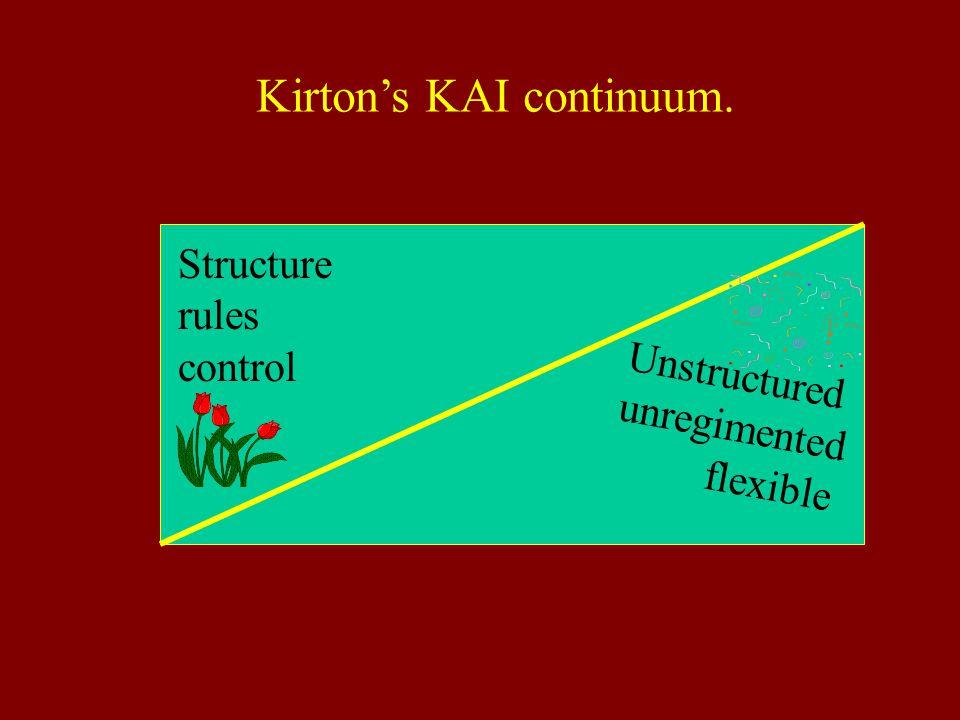Kirton's KAI continuum.