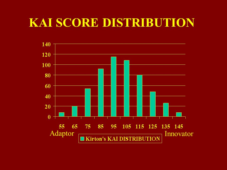 KAI SCORE DISTRIBUTION