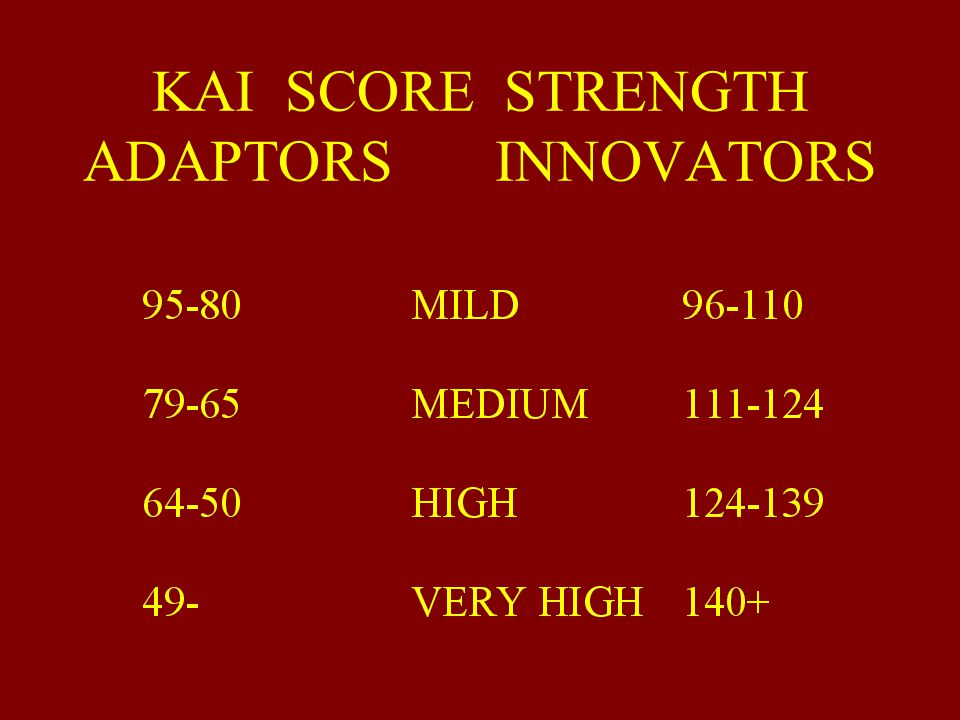 KAI SCORE STRENGTH ADAPTORS INNOVATORS