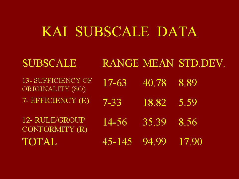 KAI SUBSCALE DATA