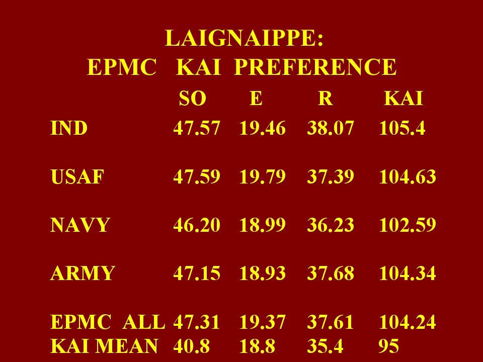LAIGNAIPPE: EPMC KAI PREFERENCE
