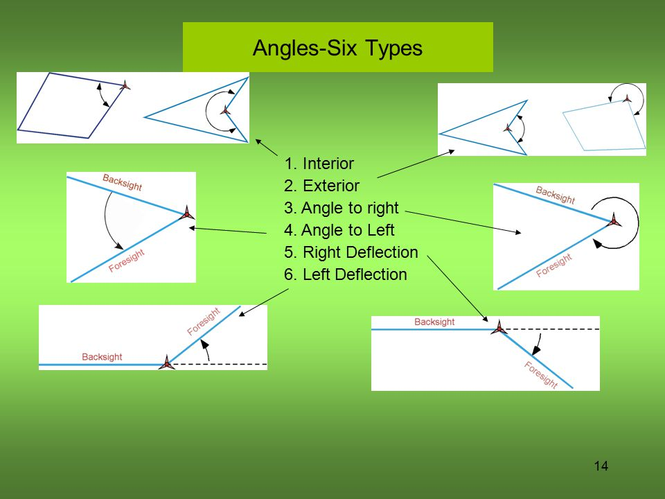 Angles-Six Types 1. Interior 2. Exterior 3. Angle to right