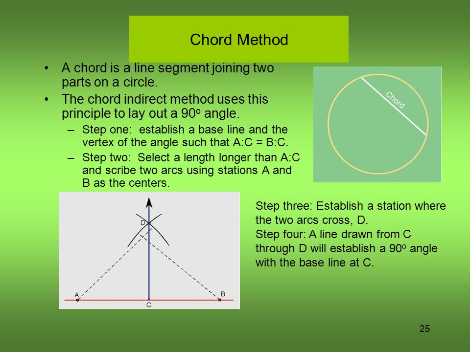 Chord Method A chord is a line segment joining two parts on a circle.