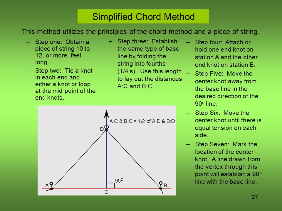 Simplified Chord Method