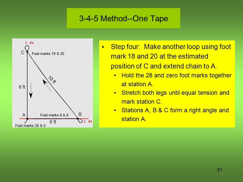 3-4-5 Method--One Tape Step four: Make another loop using foot mark 18 and 20 at the estimated position of C and extend chain to A.