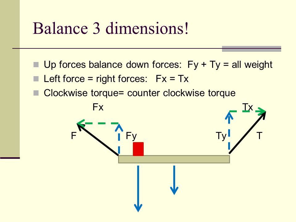 Balance 3 dimensions! Up forces balance down forces: Fy + Ty = all weight. Left force = right forces: Fx = Tx.