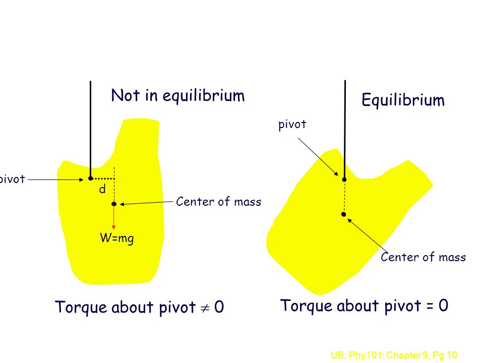 Not in equilibrium Equilibrium Torque about pivot  0