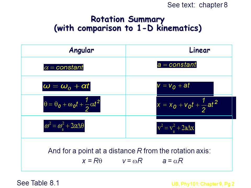 Rotation Summary (with comparison to 1-D kinematics)