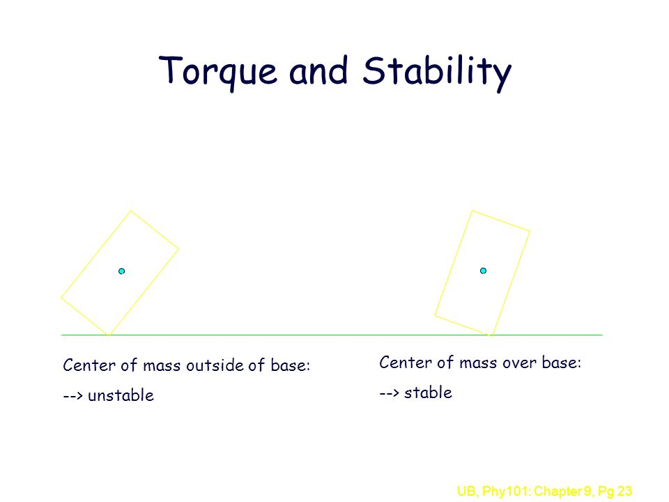 Torque and Stability Center of mass over base: