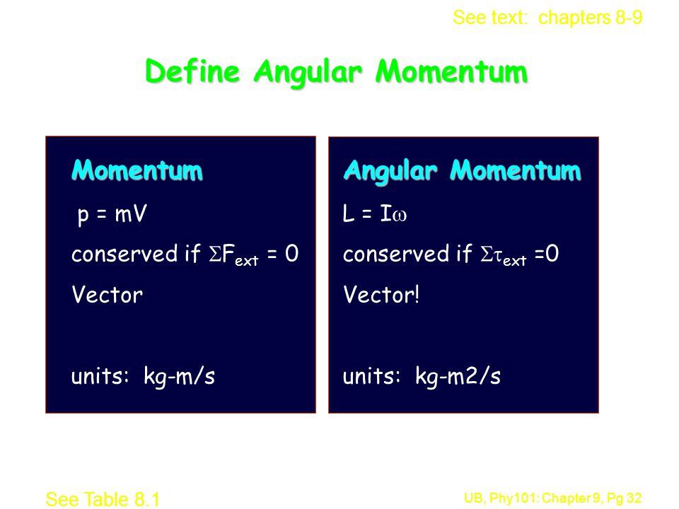 Define Angular Momentum