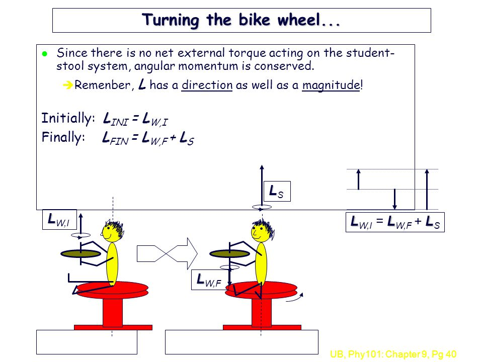 Turning the bike wheel... Initially: LINI = LW,I