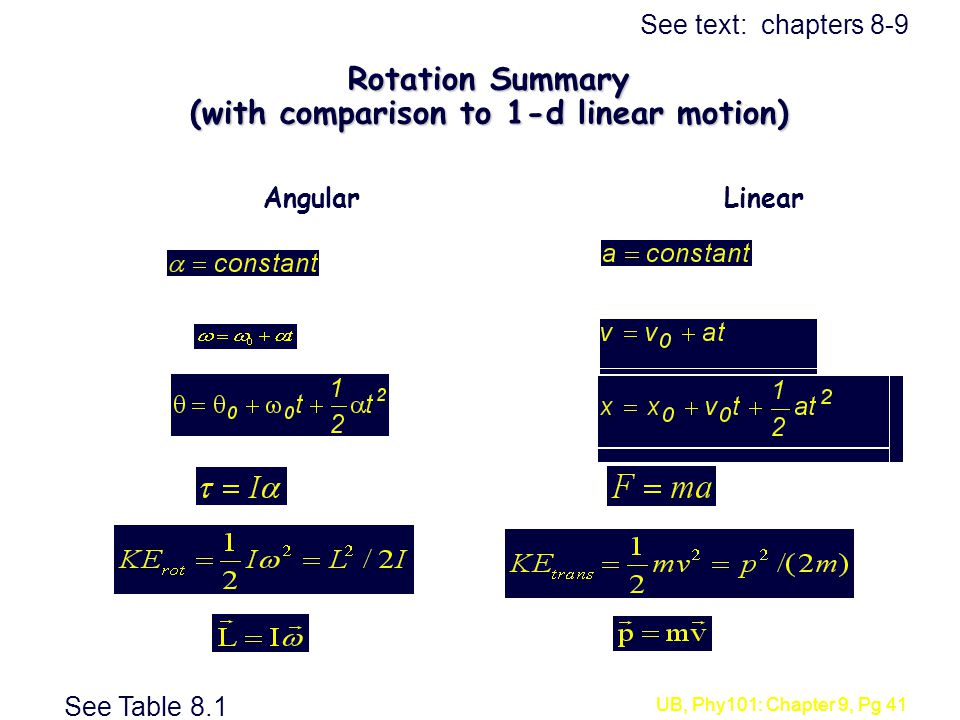 Rotation Summary (with comparison to 1-d linear motion)