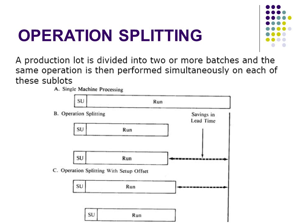 OPERATION SPLITTING