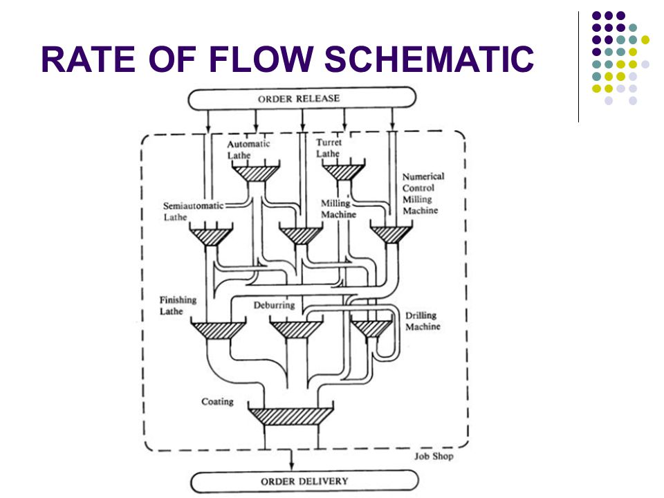 RATE OF FLOW SCHEMATIC