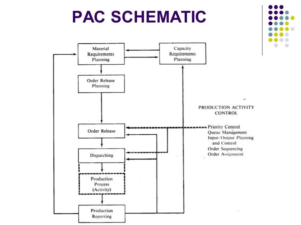 PAC SCHEMATIC