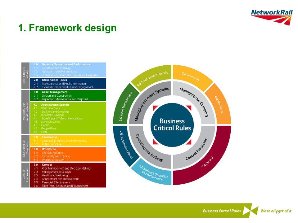 1. Framework design