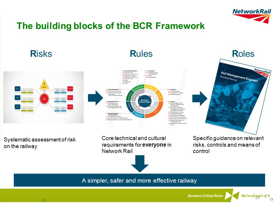 The building blocks of the BCR Framework