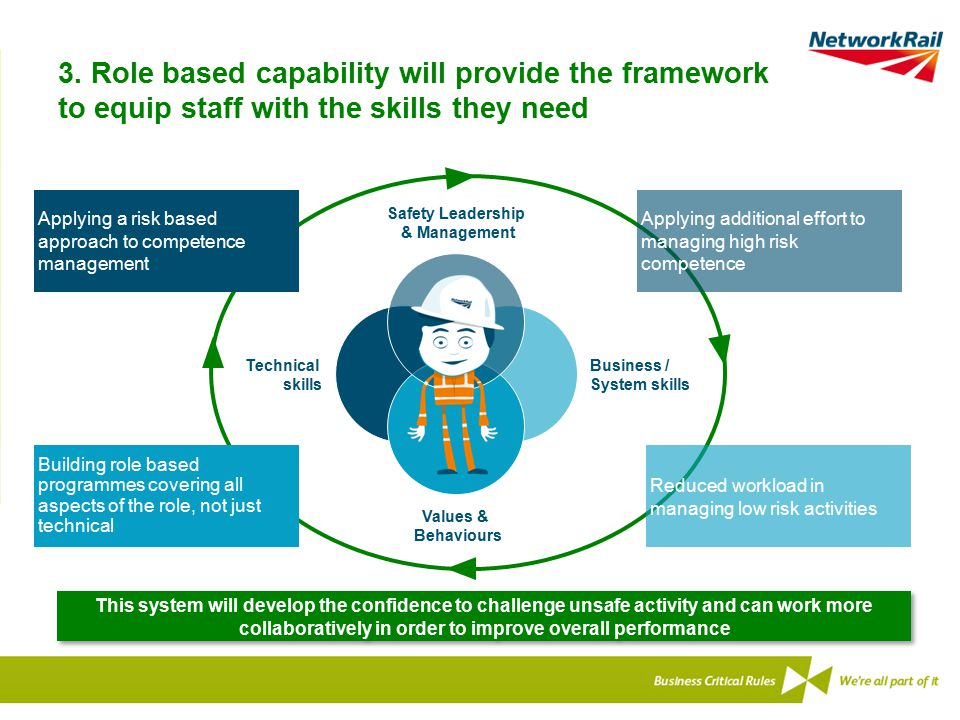 3. Role based capability will provide the framework to equip staff with the skills they need