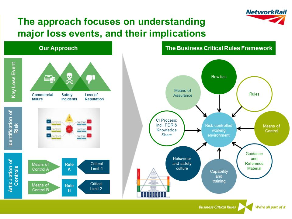 The approach focuses on understanding major loss events, and their implications