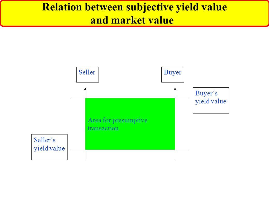 Relation between subjective yield value