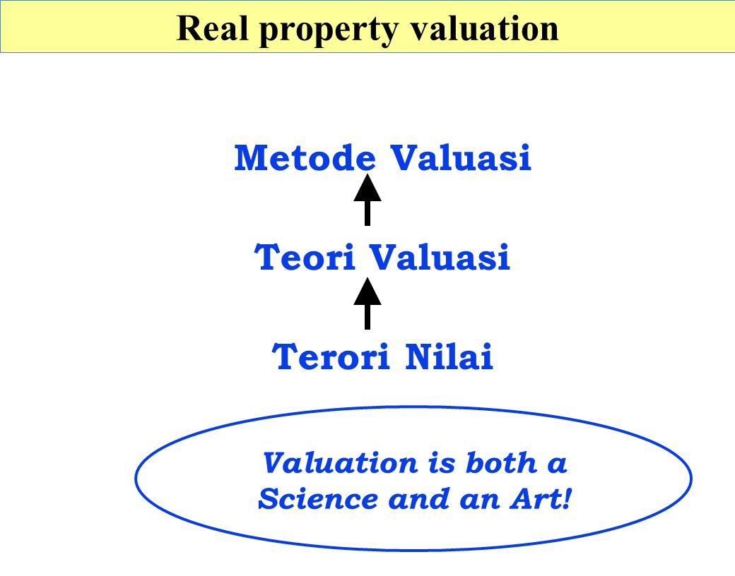 Real property valuation Valuation is both a Science and an Art!