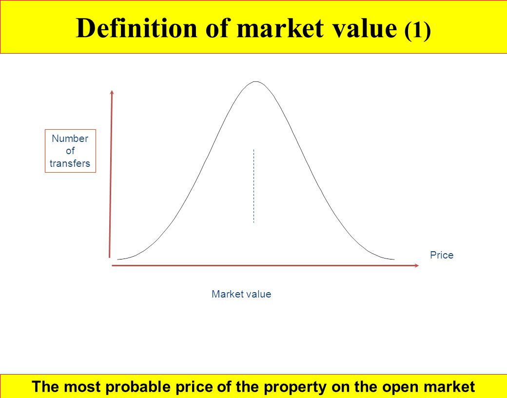 Definition of market value (1)