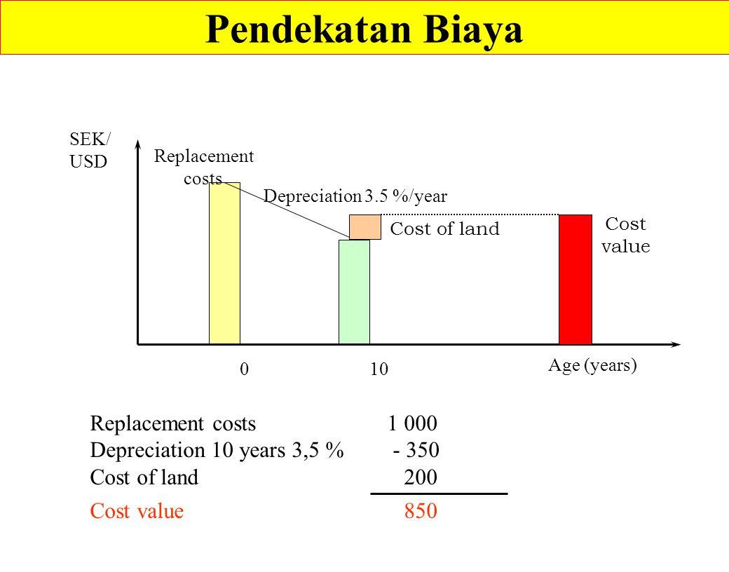 Pendekatan Biaya Replacement costs 1 000