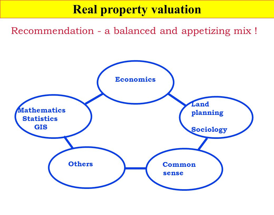 Real property valuation