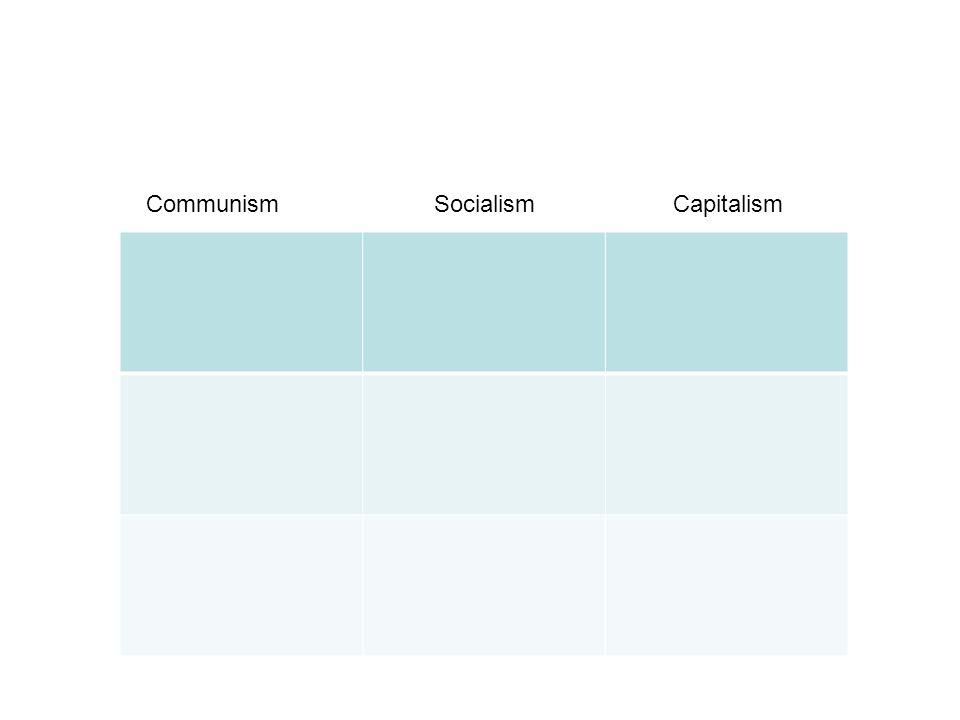 Communism Socialism Capitalism