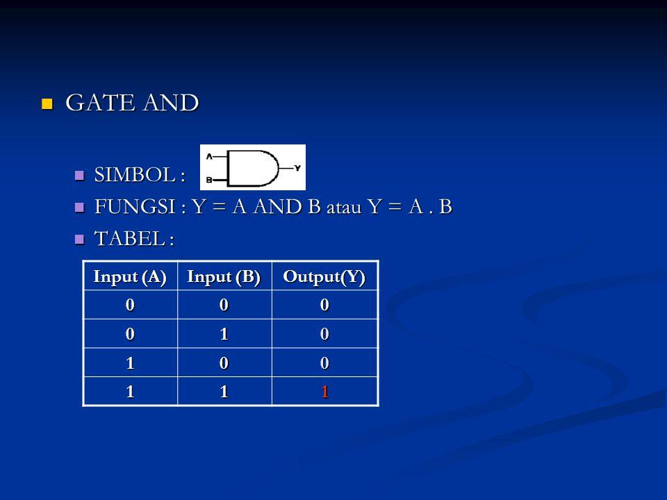 GATE AND SIMBOL : FUNGSI : Y = A AND B atau Y = A . B TABEL :