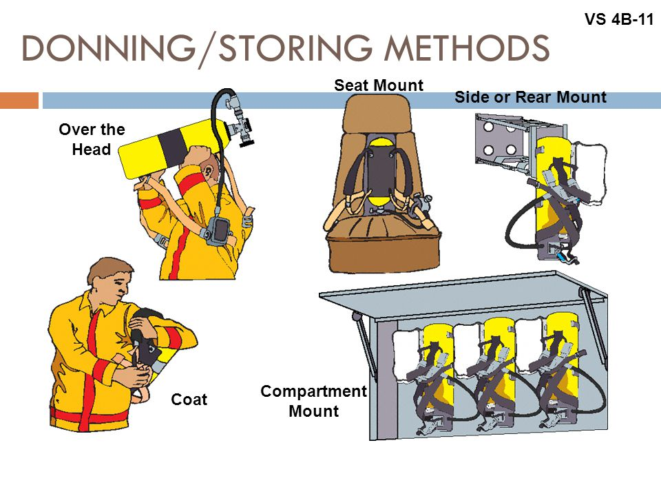 DONNING/STORING METHODS