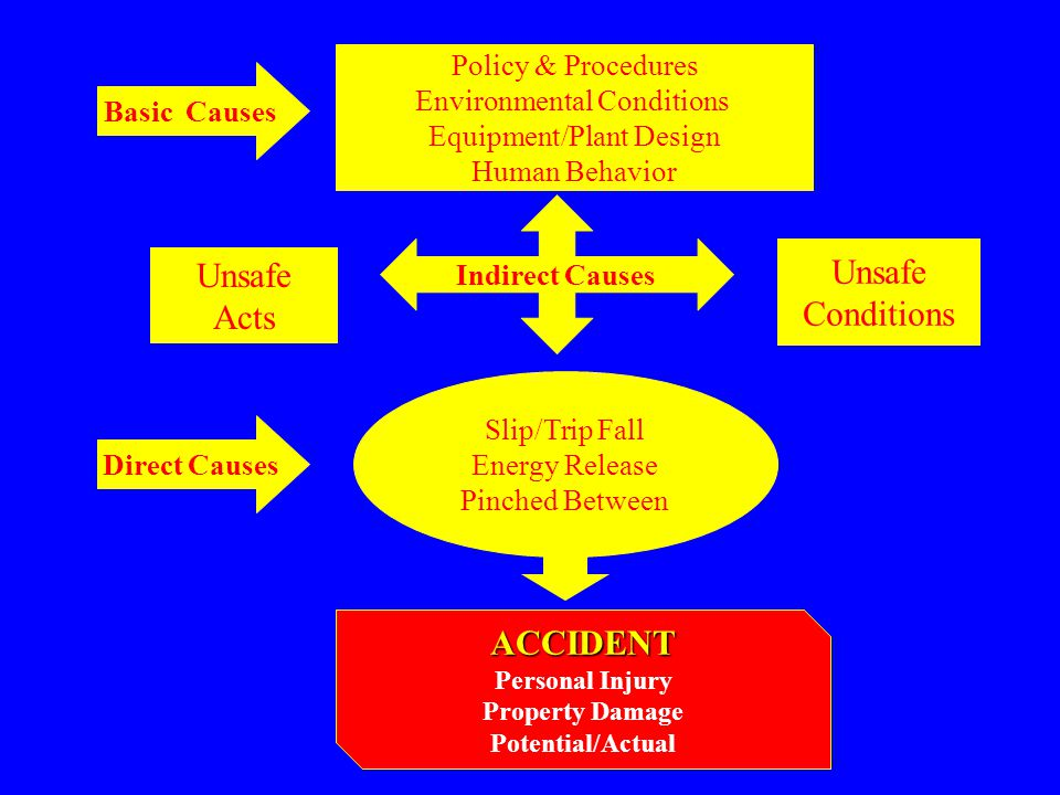 Unsafe Conditions Unsafe Acts ACCIDENT Policy & Procedures