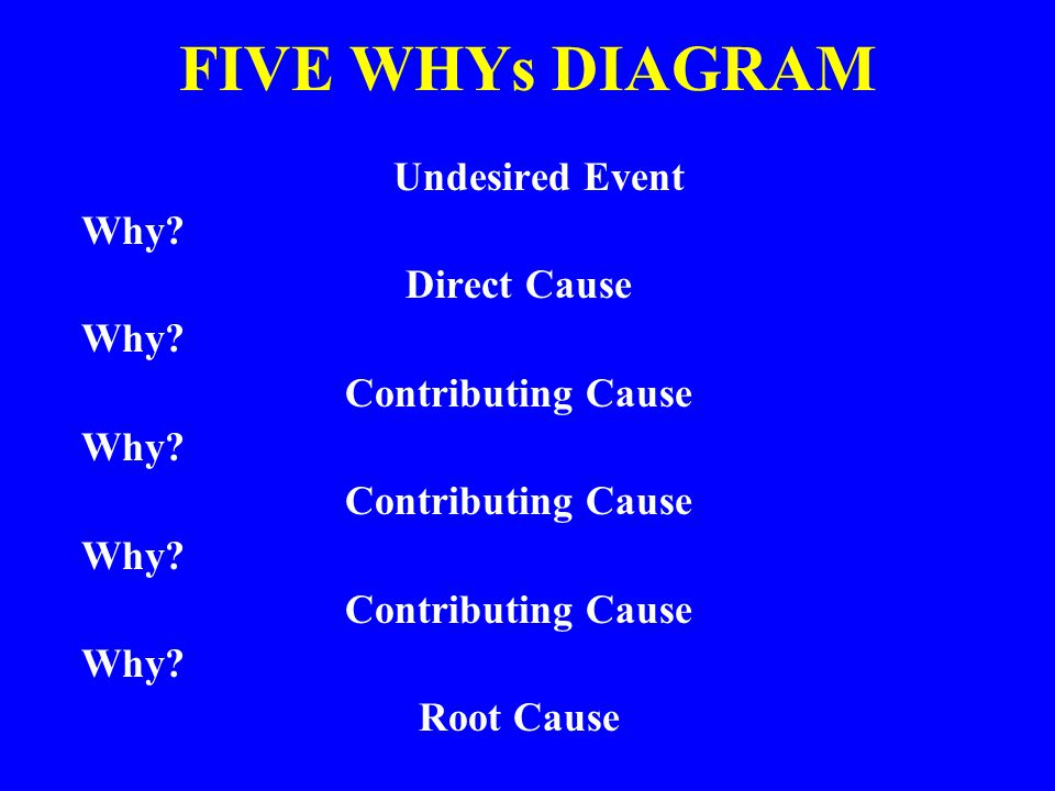 FIVE WHYs DIAGRAM Undesired Event Why Direct Cause Contributing Cause