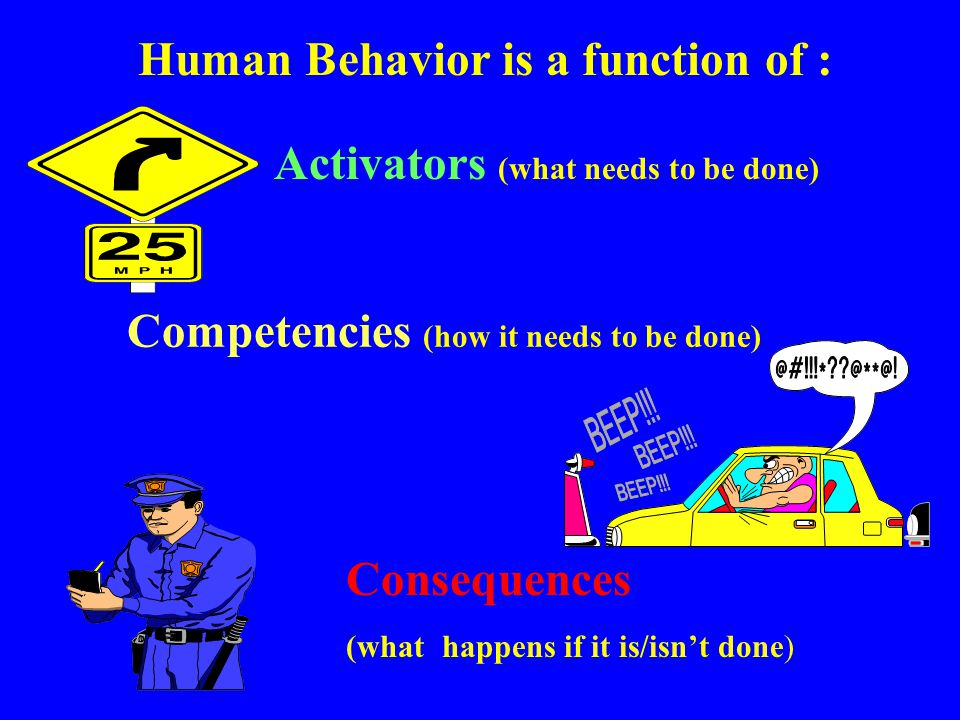 Human Behavior is a function of :