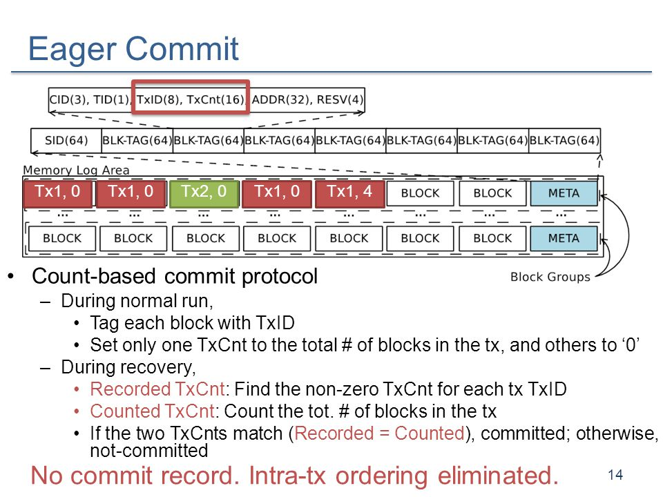 Eager Commit No commit record. Intra-tx ordering eliminated.