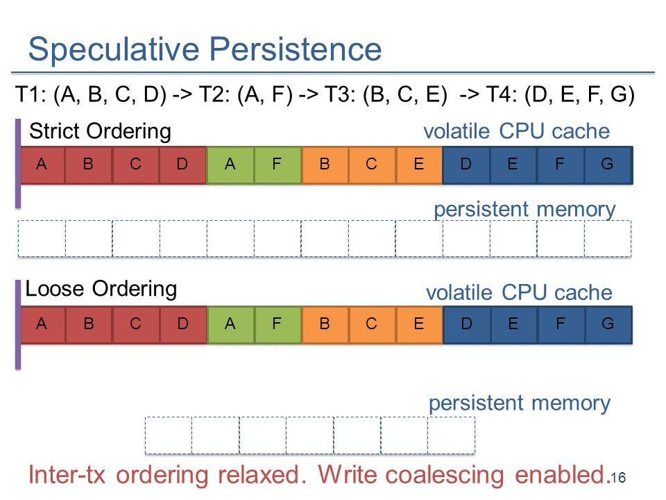 Speculative Persistence