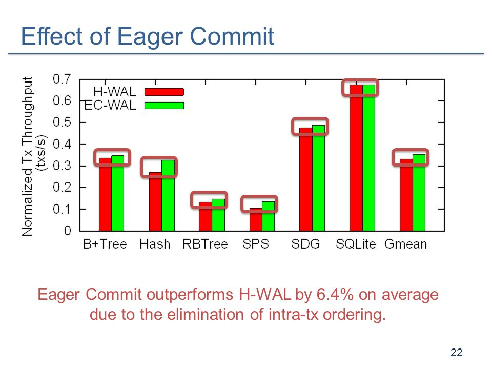 Effect of Eager Commit