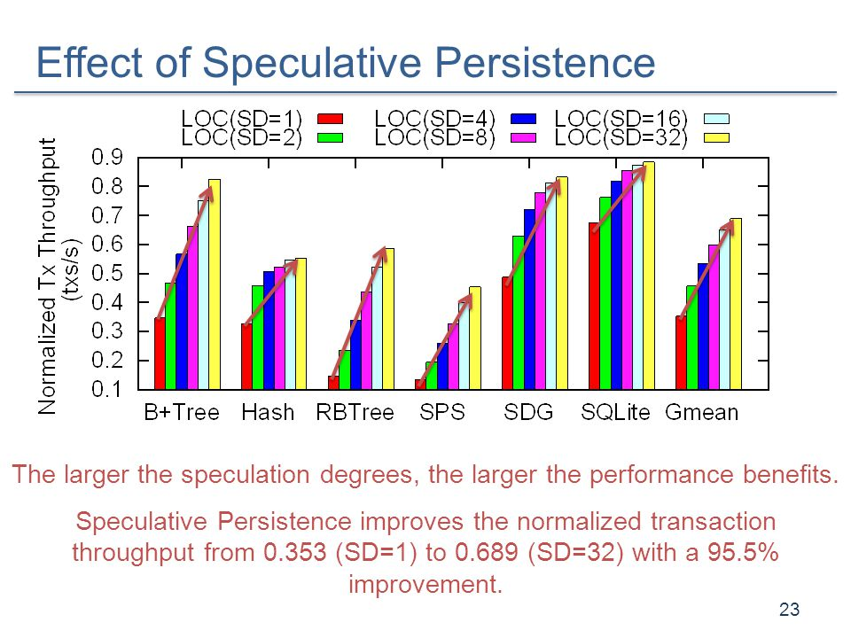 Effect of Speculative Persistence
