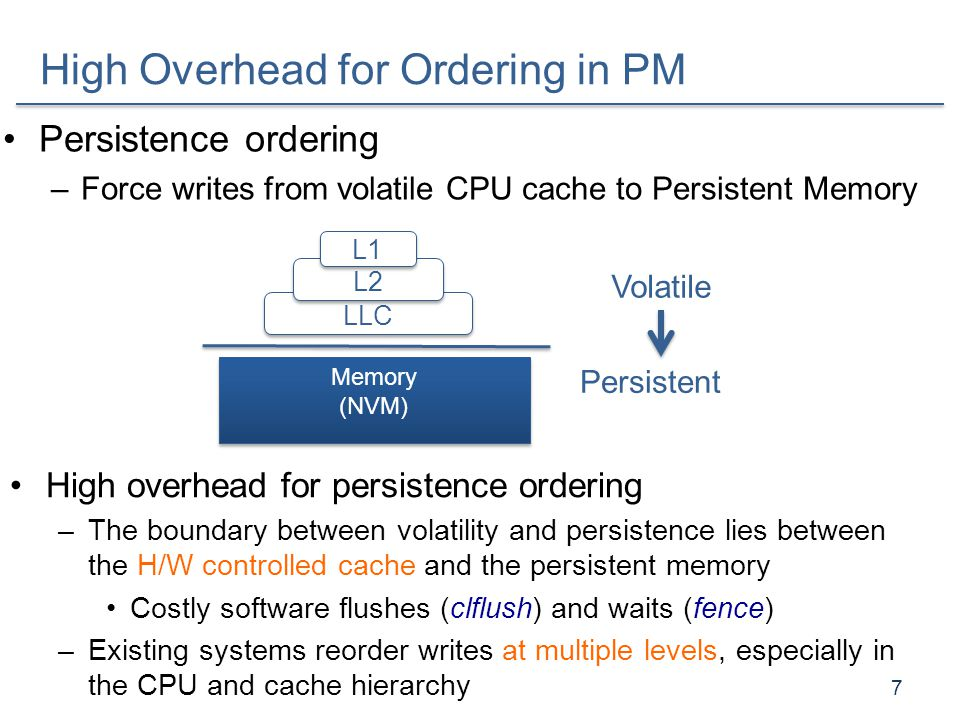 High Overhead for Ordering in PM