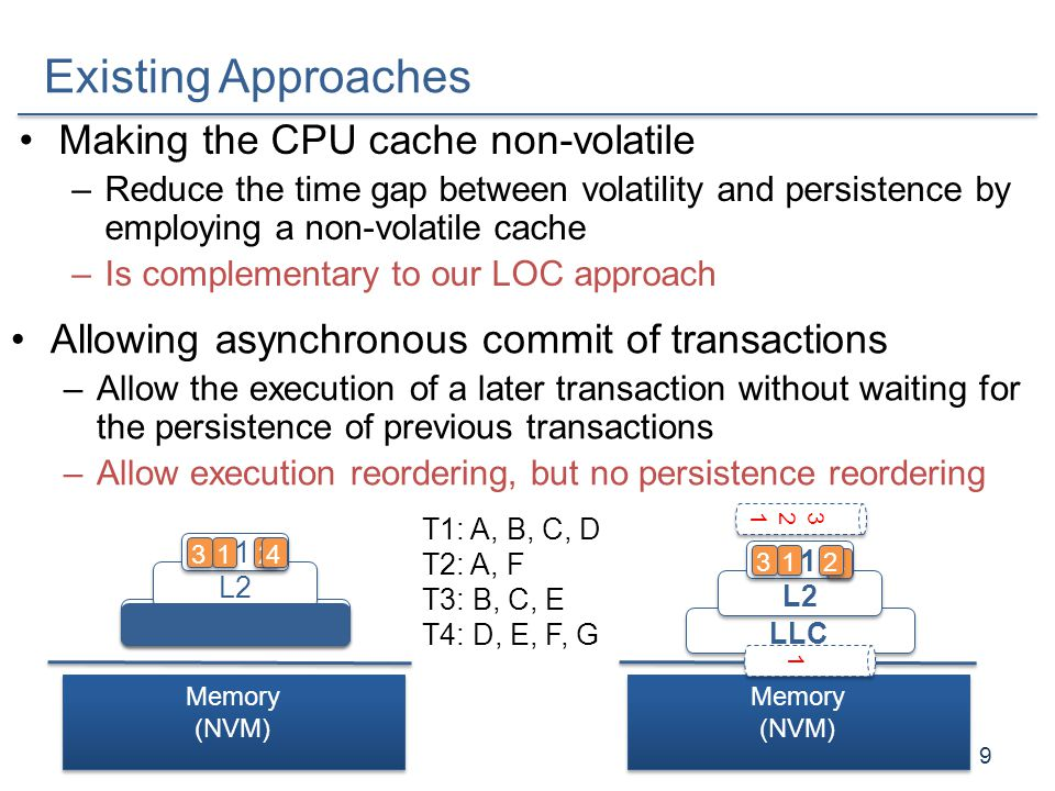 Existing Approaches Making the CPU cache non-volatile