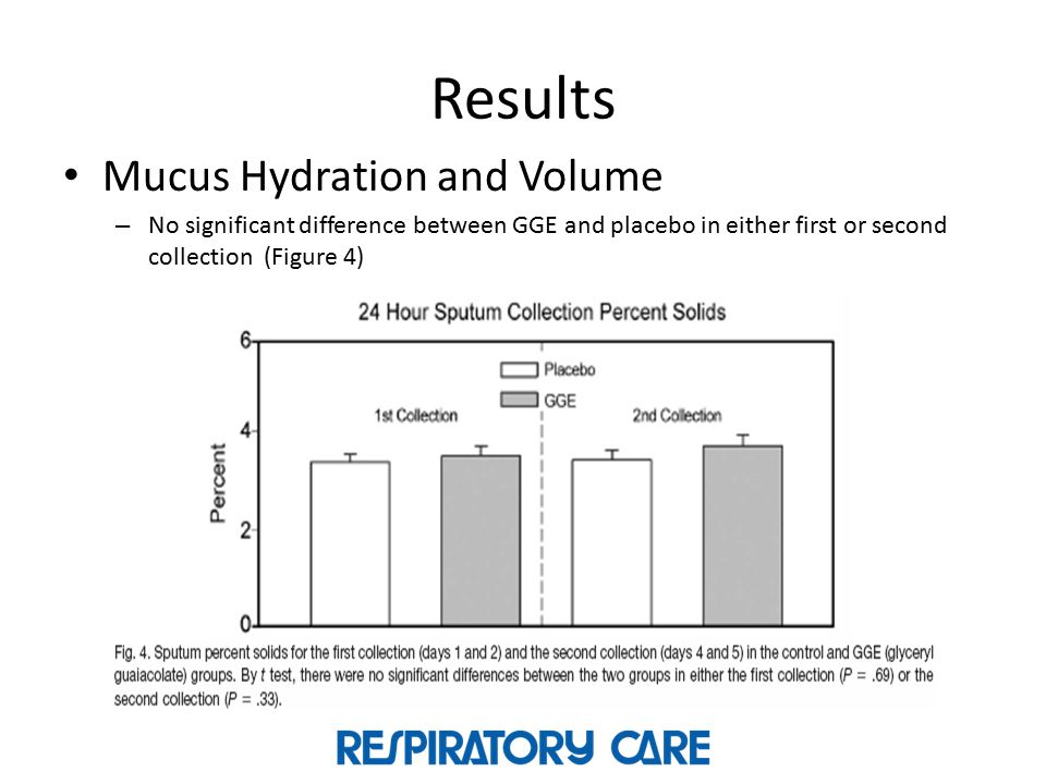 Results Mucus Hydration and Volume