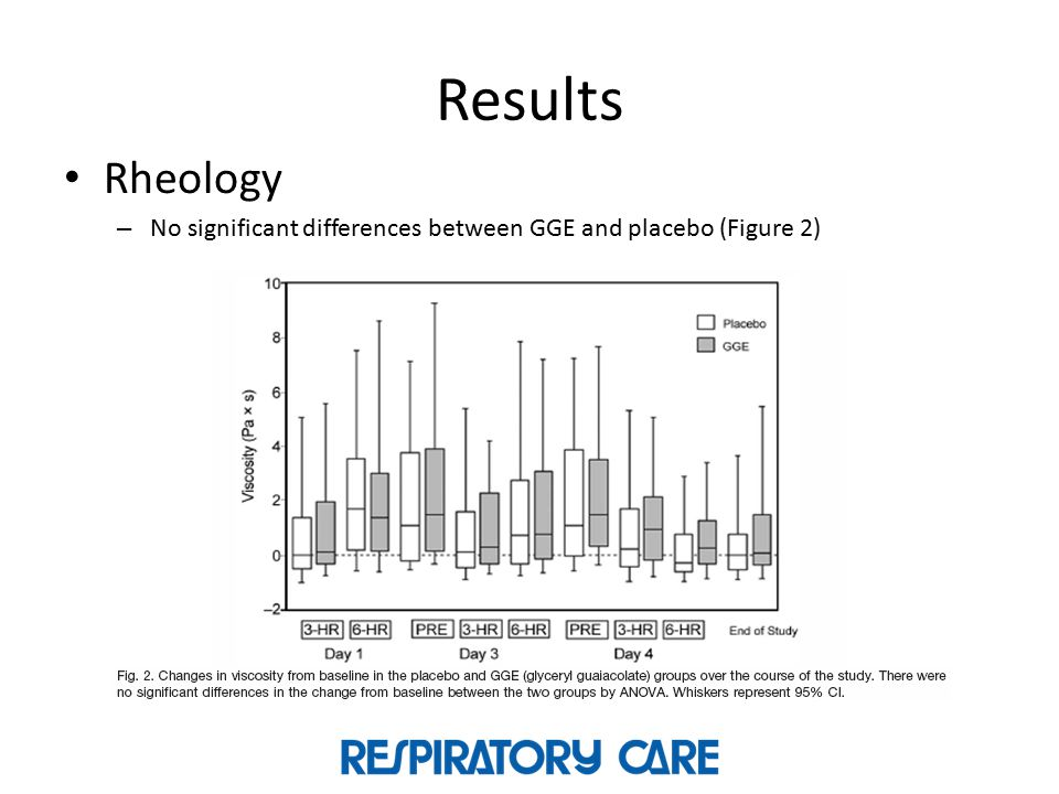 Results Rheology No significant differences between GGE and placebo (Figure 2)