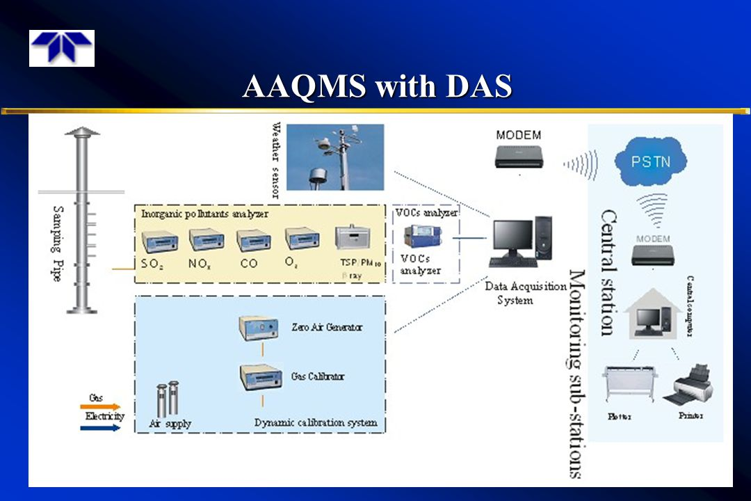 AAQMS with DAS