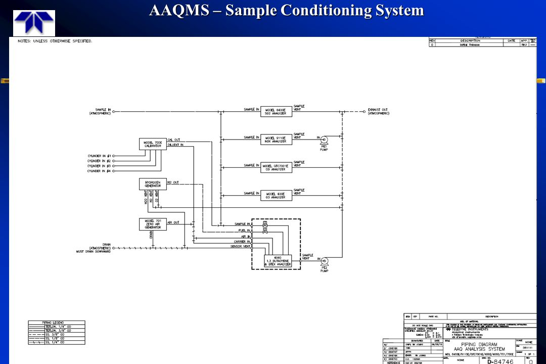 AAQMS – Sample Conditioning System