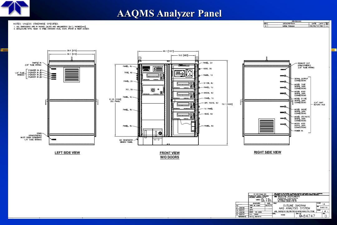 AAQMS Analyzer Panel