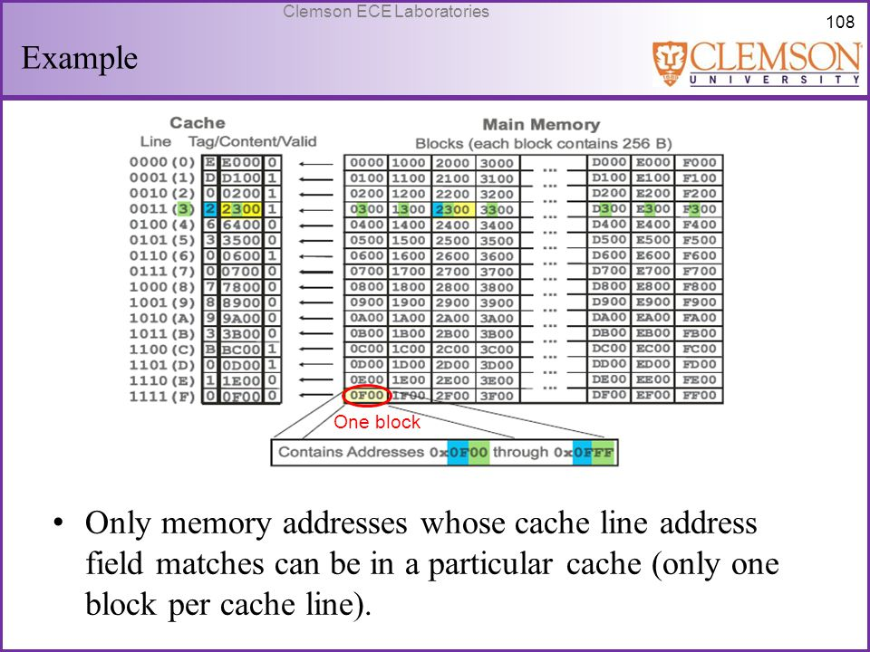 Example Only memory addresses whose cache line address field matches can be in a particular cache (only one block per cache line).